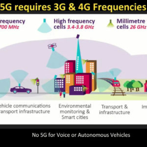 5G, Wireless Radiation and Health: A Scientific and Policy Update